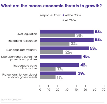 What are the macro-economic threats to growth?