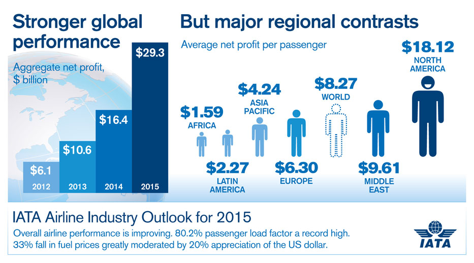 profitability of indian airline industry Thanks to cost reductions led by the decline of energy prices, industry consolidation, and capacity discipline, the us airline industry is enjoying operating margins above 15 percent.