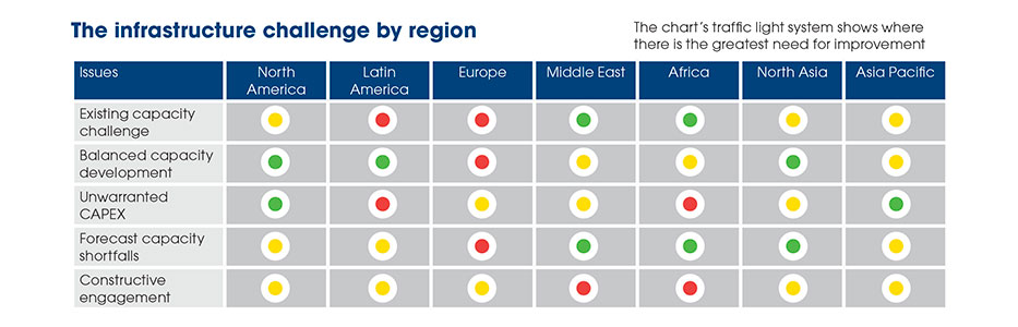 The infrastructure challenge by region