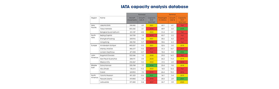 IATA capacity analysis database